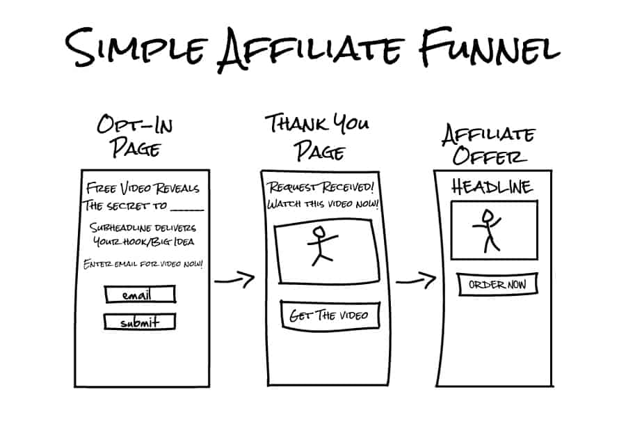 free affiliate funnel